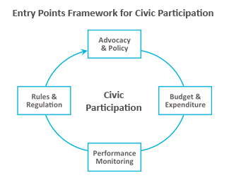 Civic-Participation-Cycle-Final-(No-Background)