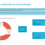 Understanding the Purchasing Context and SP4PHC Strategies in the Philippines