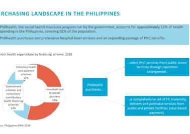 SP4PHC Philippines